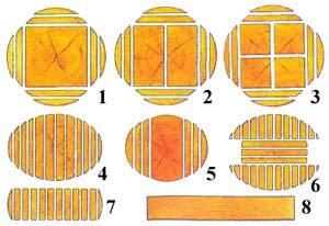 Виды распиловки древесины