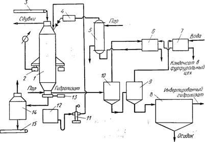 Технология гидролиза древесины