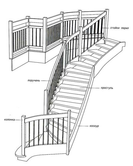 Деревянные лестницы – их применение