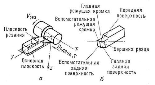 Геометрия резца и стружки