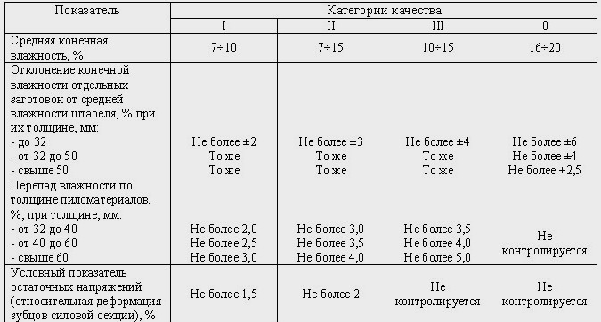 Показатели качества сушки и их контроль