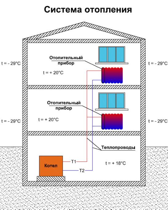 Выбор и методика расчета системы отопления